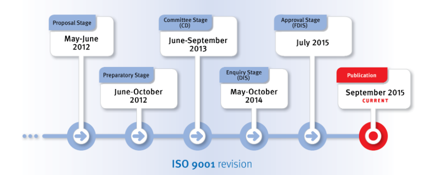 ISO-9001-2015-Timeline